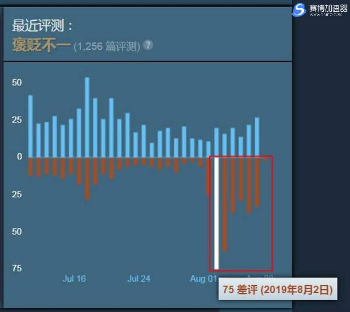《全战三国》好评率急速下降,游戏差评率暴涨 Steam加速器