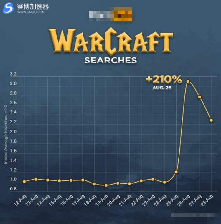 《魔兽世界》游戏加速器怀旧服带动搜索量 现已直线飙升3倍