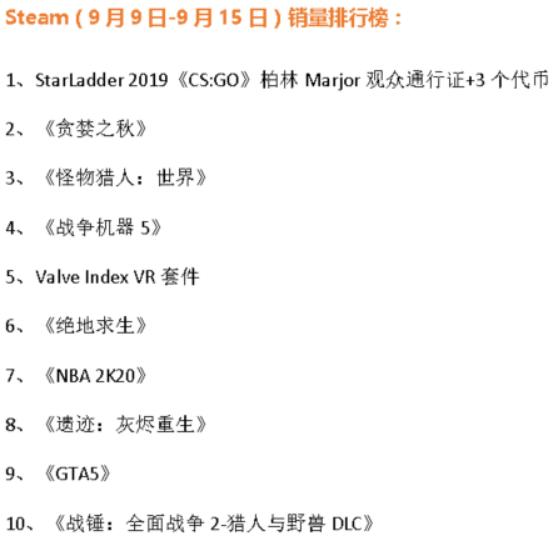 Steam加速器周销榜出炉:《贪婪之秋》进前三 《遗迹》掉第八